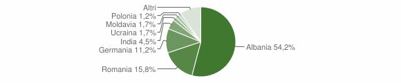 Grafico cittadinanza stranieri - Tremosine sul Garda 2017