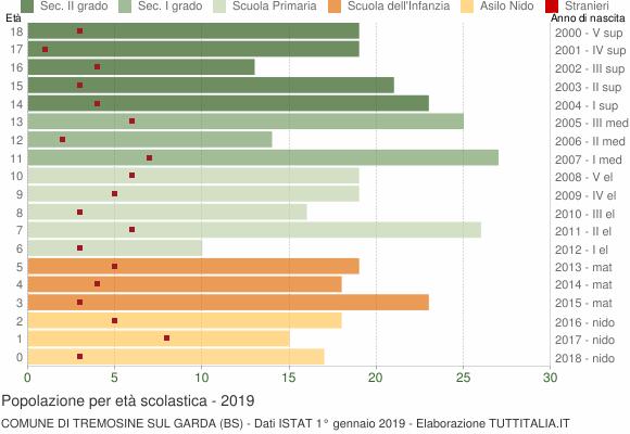 Grafico Popolazione in età scolastica - Tremosine sul Garda 2019
