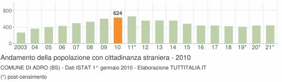 Grafico andamento popolazione stranieri Comune di Adro (BS)