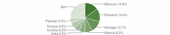 Grafico cittadinanza stranieri - Adro 2019
