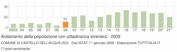 Grafico andamento popolazione stranieri Comune di Castello dell'Acqua (SO)