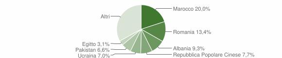 Grafico cittadinanza stranieri - Cermenate 2019