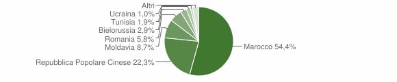 Grafico cittadinanza stranieri - Felonica 2011