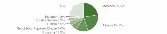 Grafico cittadinanza stranieri - Gorla Minore 2015