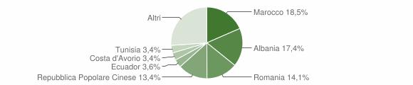 Grafico cittadinanza stranieri - Gorla Minore 2019