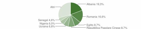 Grafico cittadinanza stranieri - Gropello Cairoli 2019