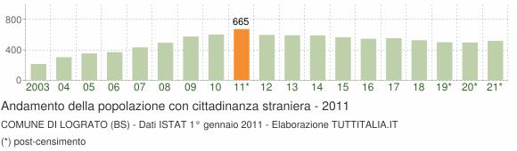 Grafico andamento popolazione stranieri Comune di Lograto (BS)