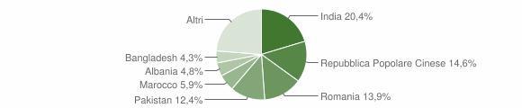 Grafico cittadinanza stranieri - Lograto 2016