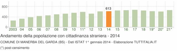Grafico andamento popolazione stranieri Comune di Manerba del Garda (BS)