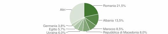 Grafico cittadinanza stranieri - Manerba del Garda 2019
