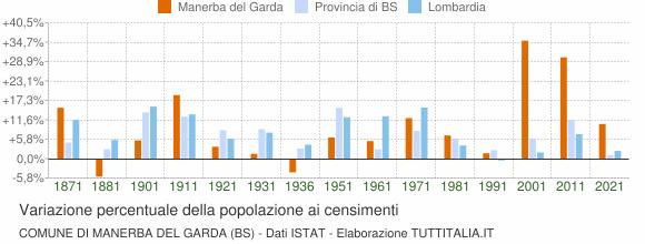 Grafico variazione percentuale della popolazione Comune di Manerba del Garda (BS)