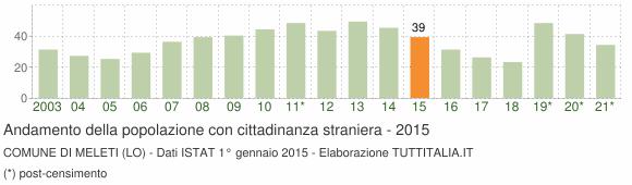 Grafico andamento popolazione stranieri Comune di Meleti (LO)