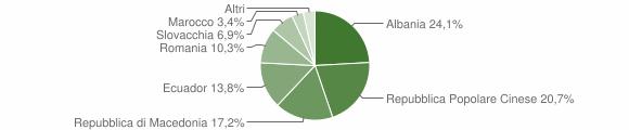 Grafico cittadinanza stranieri - Meleti 2006