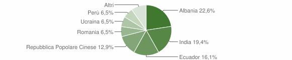 Grafico cittadinanza stranieri - Meleti 2016