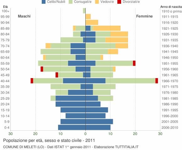 Grafico Popolazione per età, sesso e stato civile Comune di Meleti (LO)