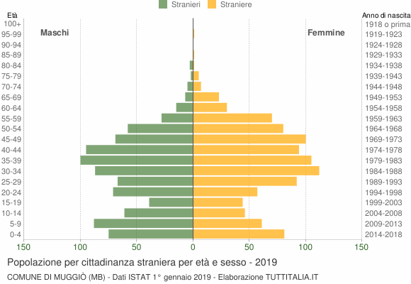 Grafico cittadini stranieri - Muggiò 2019
