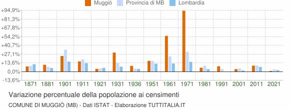 Grafico variazione percentuale della popolazione Comune di Muggiò (MB)