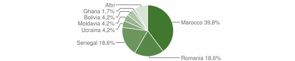 Grafico cittadinanza stranieri - Parre 2019