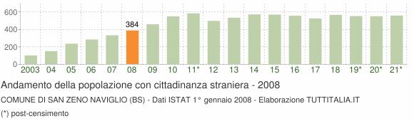 Grafico andamento popolazione stranieri Comune di San Zeno Naviglio (BS)
