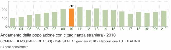 Grafico andamento popolazione stranieri Comune di Acquafredda (BS)