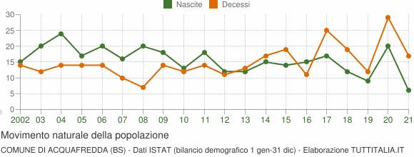 Grafico movimento naturale della popolazione Comune di Acquafredda (BS)