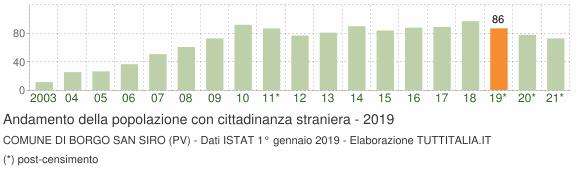 Grafico andamento popolazione stranieri Comune di Borgo San Siro (PV)