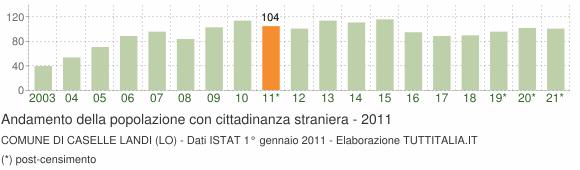 Grafico andamento popolazione stranieri Comune di Caselle Landi (LO)