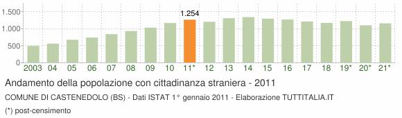 Grafico andamento popolazione stranieri Comune di Castenedolo (BS)