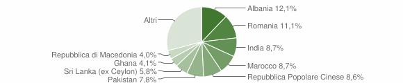 Grafico cittadinanza stranieri - Castenedolo 2009