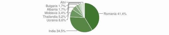 Grafico cittadinanza stranieri - Credera Rubbiano 2019
