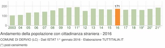 Grafico andamento popolazione stranieri Comune di Dervio (LC)