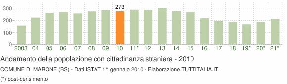 Grafico andamento popolazione stranieri Comune di Marone (BS)