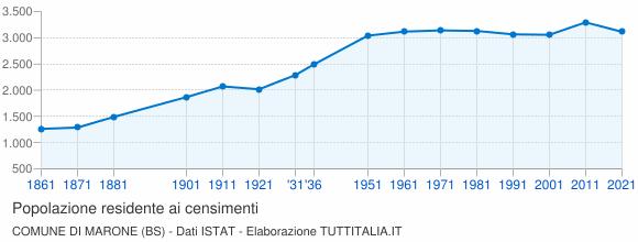 Grafico andamento storico popolazione Comune di Marone (BS)