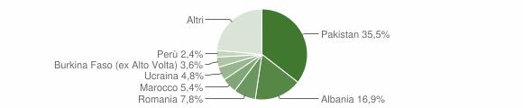 Grafico cittadinanza stranieri - Marone 2019
