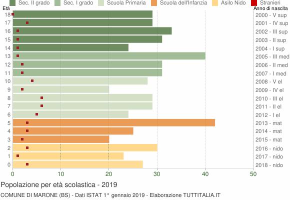 Grafico Popolazione in età scolastica - Marone 2019