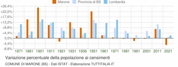 Grafico variazione percentuale della popolazione Comune di Marone (BS)