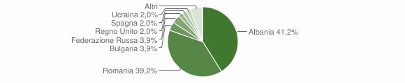 Grafico cittadinanza stranieri - Montescano 2019
