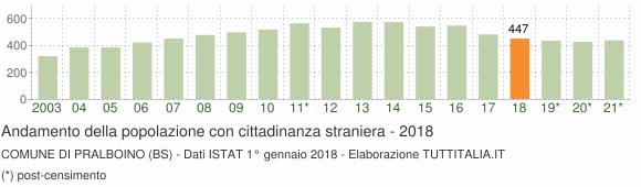 Grafico andamento popolazione stranieri Comune di Pralboino (BS)