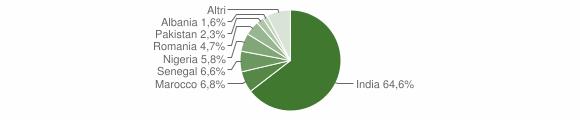 Grafico cittadinanza stranieri - Pralboino 2010