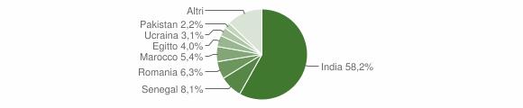 Grafico cittadinanza stranieri - Pralboino 2018