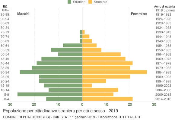 Grafico cittadini stranieri - Pralboino 2019