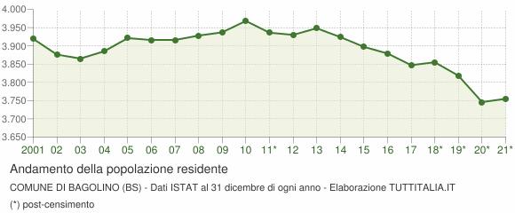 Andamento popolazione Comune di Bagolino (BS)