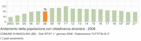 Grafico andamento popolazione stranieri Comune di Bagolino (BS)