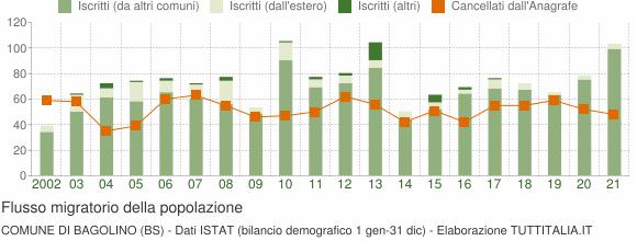 Flussi migratori della popolazione Comune di Bagolino (BS)