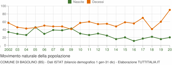 Grafico movimento naturale della popolazione Comune di Bagolino (BS)