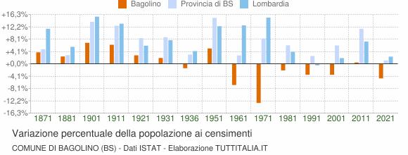 Grafico variazione percentuale della popolazione Comune di Bagolino (BS)