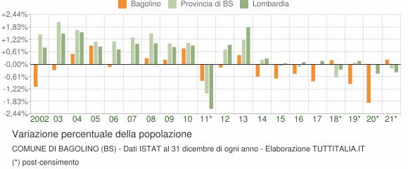 Variazione percentuale della popolazione Comune di Bagolino (BS)