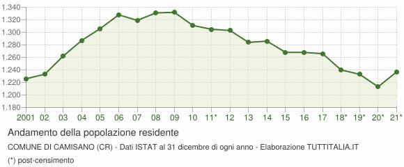 Andamento popolazione Comune di Camisano (CR)