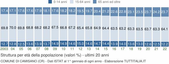 Grafico struttura della popolazione Comune di Camisano (CR)