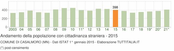 Grafico andamento popolazione stranieri Comune di Casalmoro (MN)